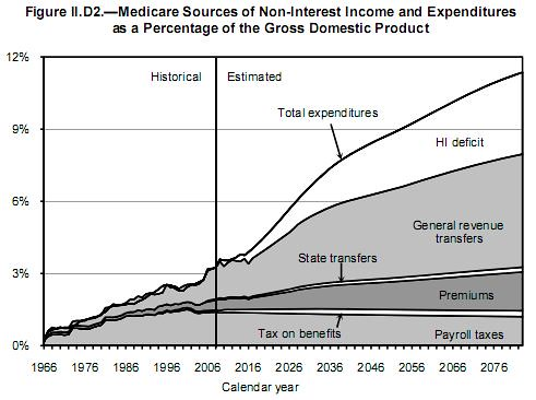 Medicare Revenue vs Expenditures 2009