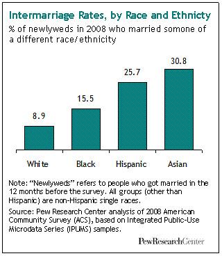 Interracial dating views