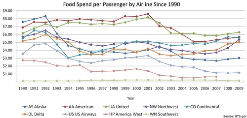 Food Spend per Passenger by Airline
