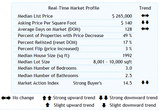 Altos Real-Time Market Profile 97007 (8-12-2010)