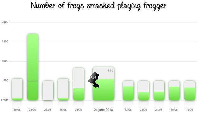 Number of frogs smashed playing Frogger