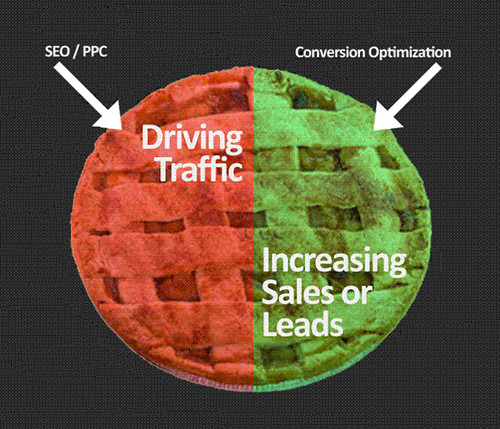 conversion optimization and SEO pie