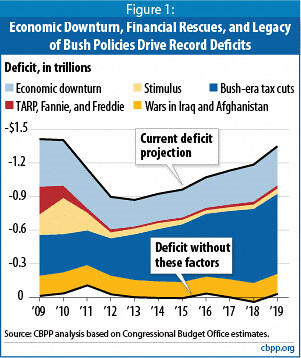 Bush tax cuts biggest problem in deficit