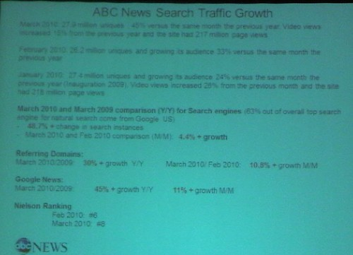 slide ABC News Search Traffic