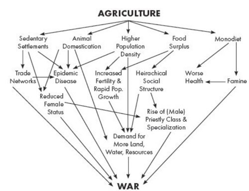agro-to-war