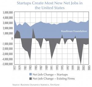 Job Creation and Destruction