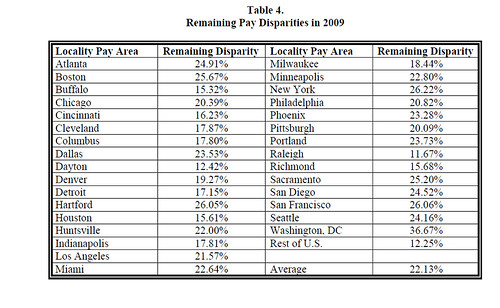 2009 pay disparity