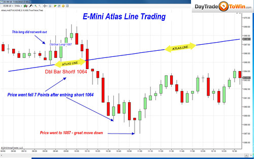 Atlas Line Charts of the Week: Two E-Mini S&P & Euro
