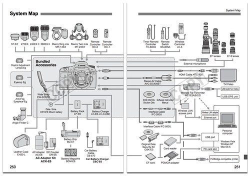 Canon 7D Accessories Chart / System Map
