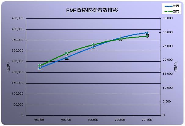 PMP資格取得者数推移