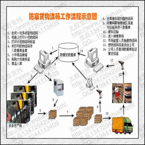无假货网提供防串货