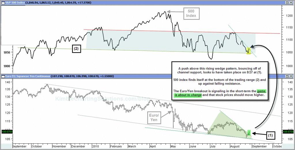 Analisis Tecnico Correlacion Euro-Yen y SP 500
