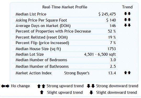 Altos Real-Time Market Profile 97006