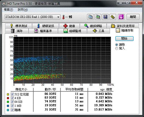HD Tune_STARDOM_SR2-SB2_Raid-1_USB 2.0