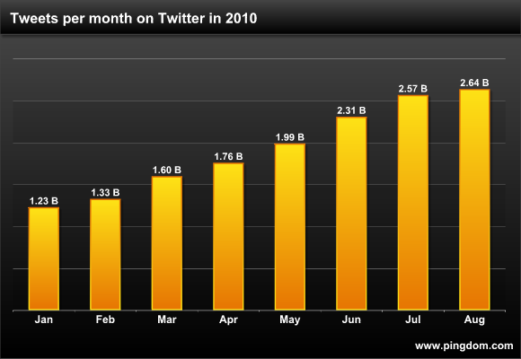 Tweets per month on Twitter