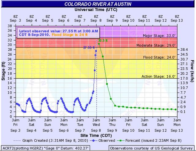 Colorado River Flow Chart -- 2010-09-08 - 3:31 am