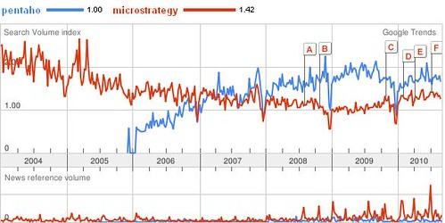 Pentaho_vs_Microstrategy