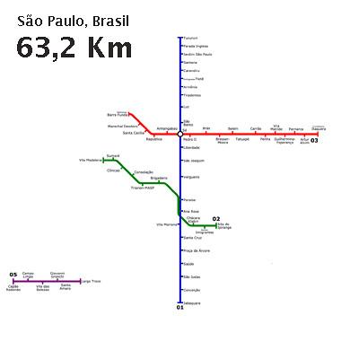 Metrô: São Paulo