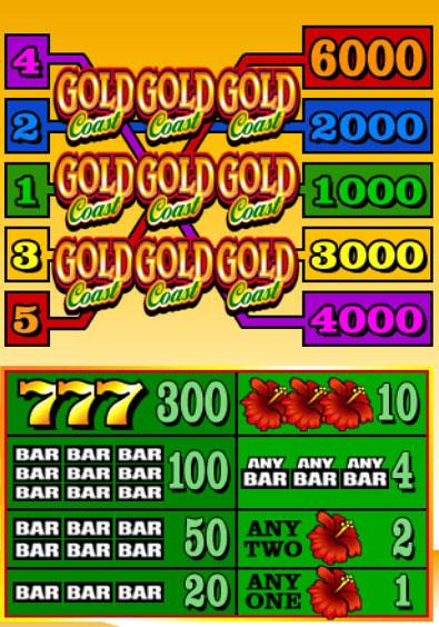 free Gold Coast slot game symbols