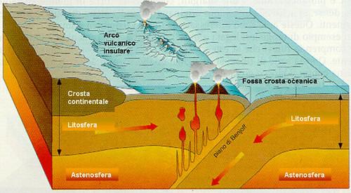 Margini convergenti: crosta oceanica contro crosta oceanica