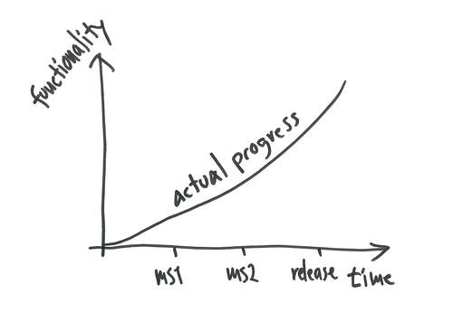 developer view progress