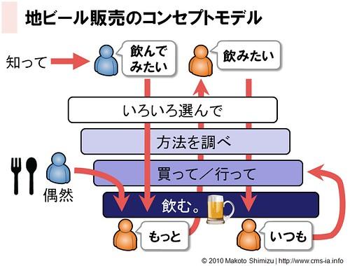 Concept Diagram - Craft Beer