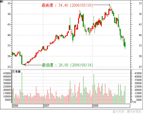 2002_股價