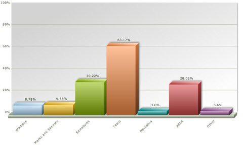 online supermarket survey 5