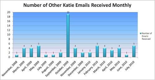 Other Katie Email Frequency