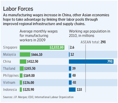 manufacturing labour costs Asia