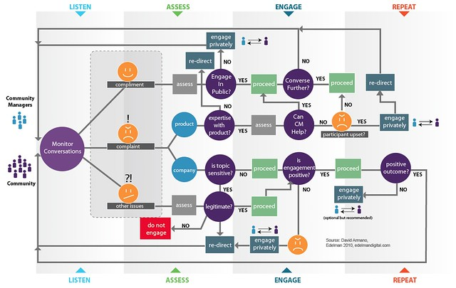 Next Communications Getting In The Flow Chart Of Social Media