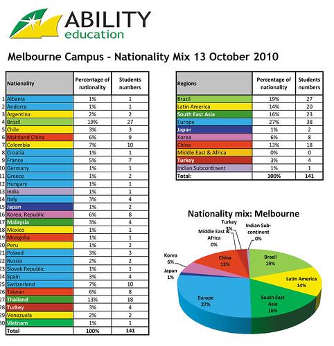 Melbourne-Campus---National