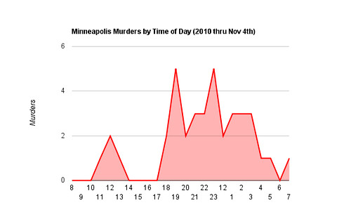 Minneapolis Murders by Time of Day