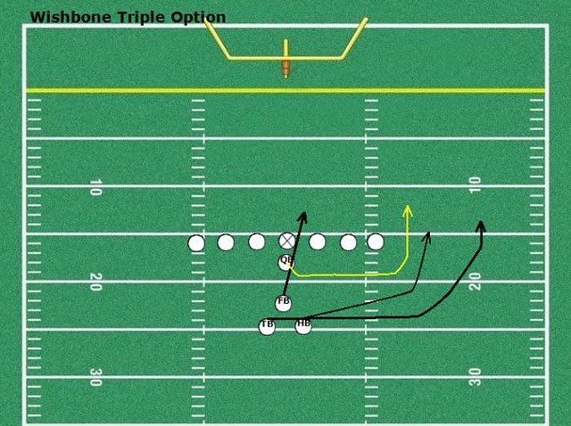Wishbone Triple Option
