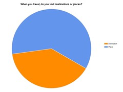 Tourism Definitions Survey: When you travel, do you visit destinations or places?