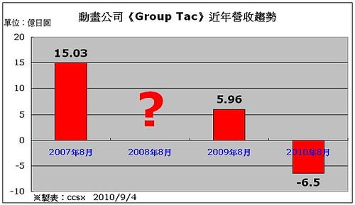 100904(2) - 老牌動畫公司《Group Tac》負債6億5千萬日圓,部分的內部高層「片面聲請」破產。