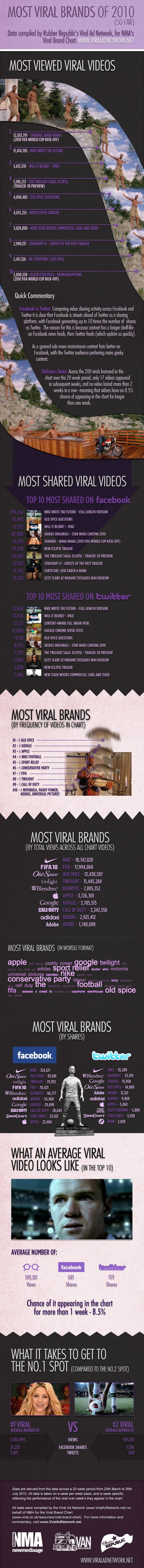 the best viral brands of 2010