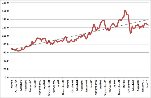 Melbourne metro average unleaded petrol price 1998-2010