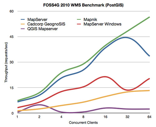 Performance of loading PostGIS from the FOSS4G WMS Shootout