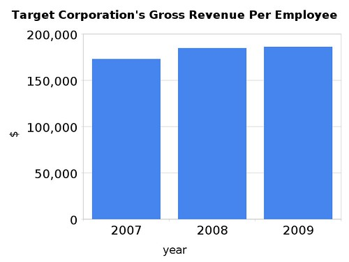 Target Corporation's Gross Revenue Per Employee
