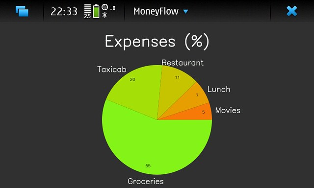 MoneyFlow Pie Chart