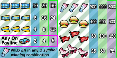 free Malt Shop Memories slot mini symbol