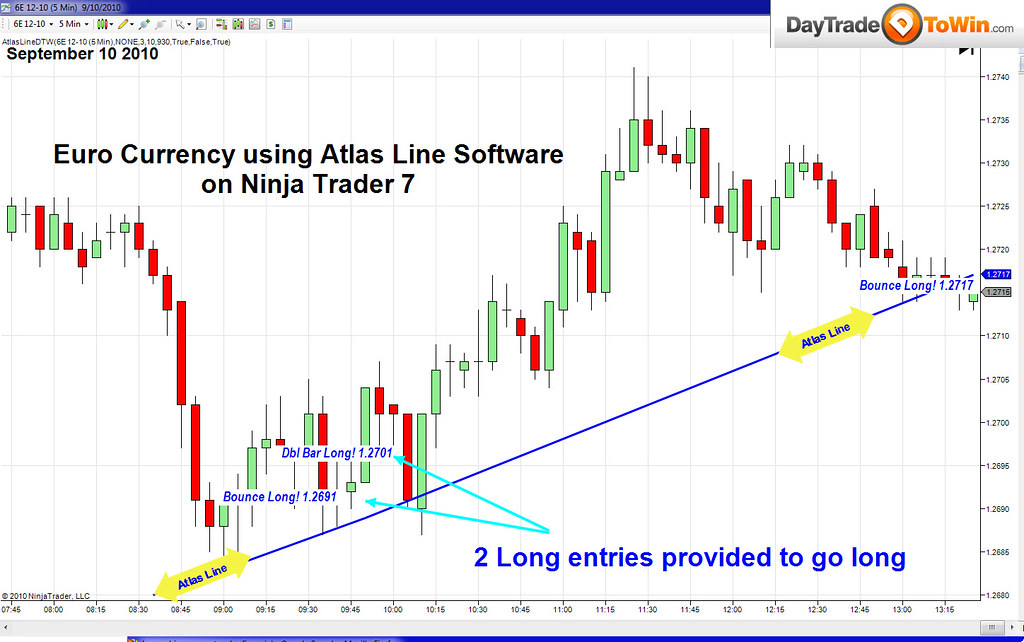Currency trading sites