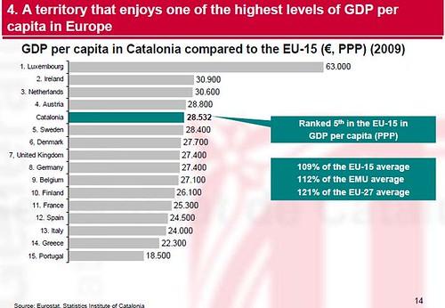 PIB Catalunya 2009 per capita vs països europeus