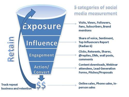 5 categories of social media measurement