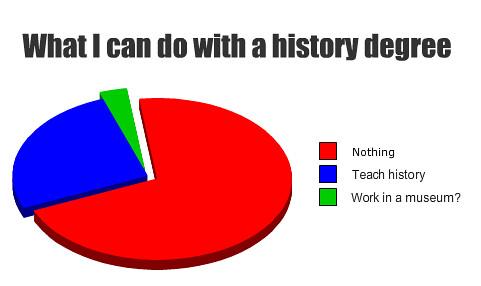 history degree !