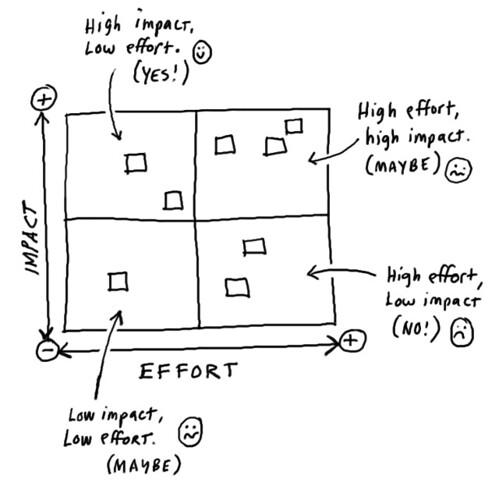 Impact & Effort Matrix - Gamestorming