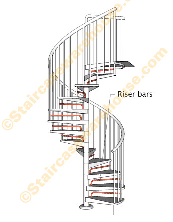 Civik Zink Riser Bar Kit Spiral Stair Arke