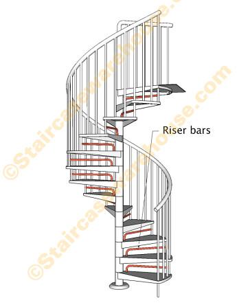 Civik Zink Riser Bar Kit Spiral Stair Arke (