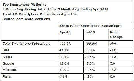 comScore: 201004-07 USA smartphone piaci részesedés